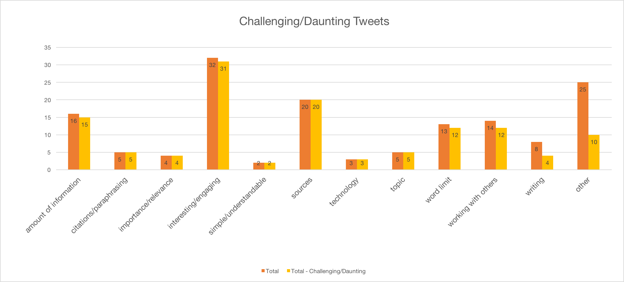 A column chart showing what students initially found challenging/daunting about the blogging project.