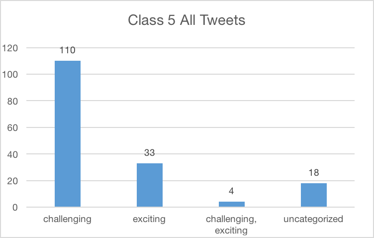 A column chart showing the number of tweets in which students expressed something challenging, exciting, or challenging/exciting. There is also an uncategorized category.