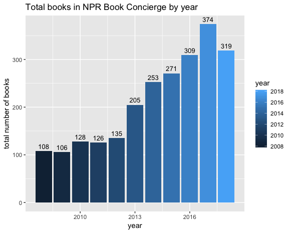 Column graph total books by year. See Table: Total Books by Year for accessible data.